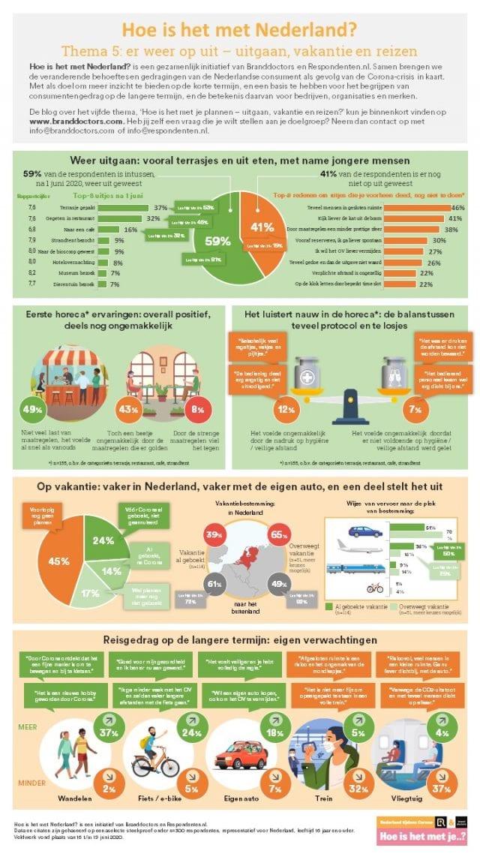 Infographic - Hoe is het met je plannen?